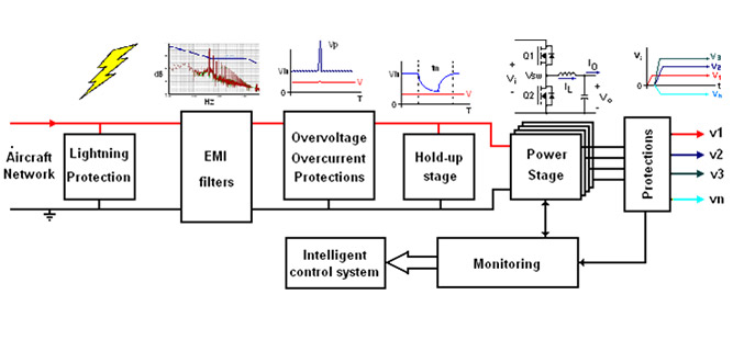 SERMA INGENIERIE Power electronics / energy management - SERMA