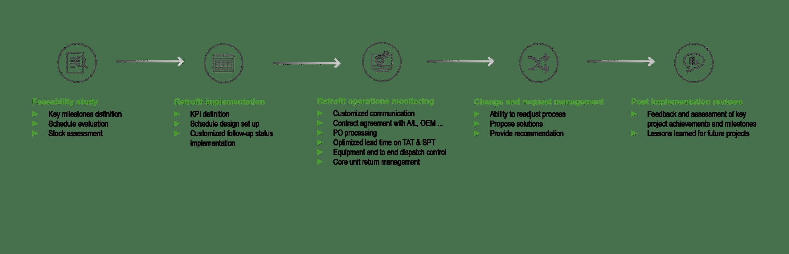 Serma Ingenierie Upgrade Services Serma Ingenierie